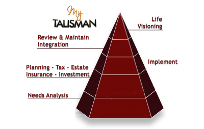myTalisman Purpose